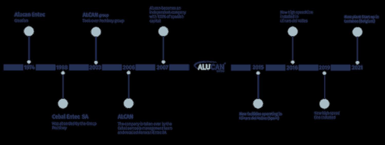 Alucan Timeline