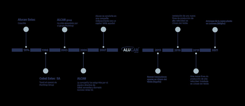 Alucan Timeline ESP