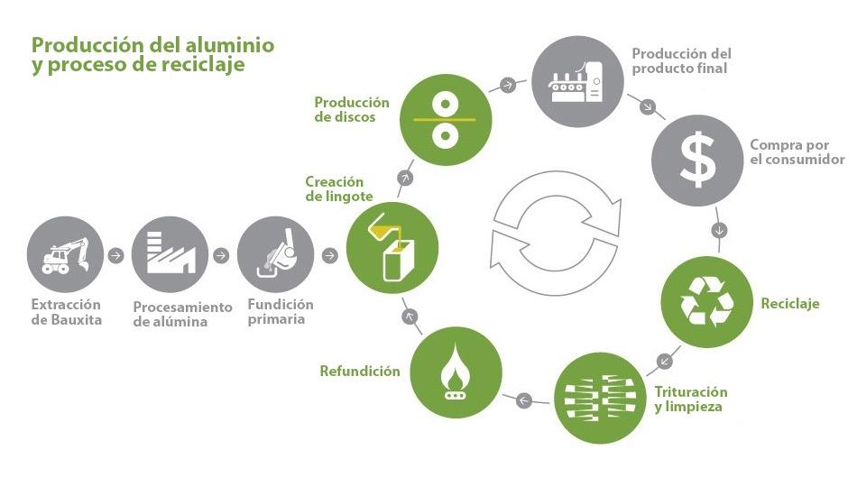 Producción del aluminio y proceso de reciclaje_CASTELLANO