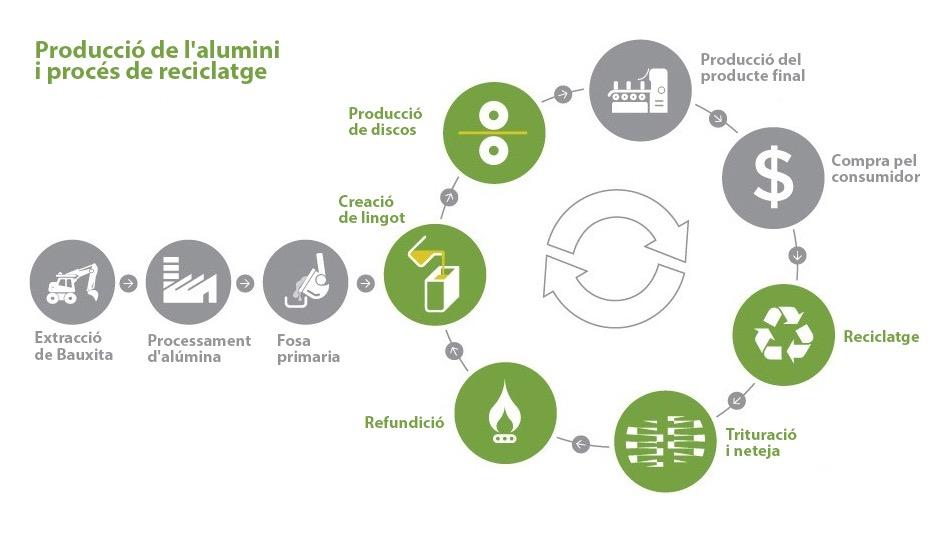 Producción del aluminio y proceso de reciclaje_CATALÁN